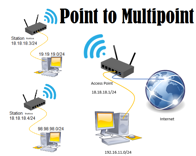 291 Wireless Point To Multipoint